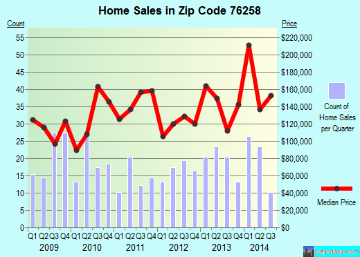Zip code 76258 (PILOT POINT, Texas) real estate house value trends