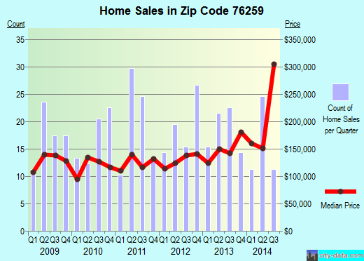 Zip code 76259 (Denton, Texas) real estate house value trends