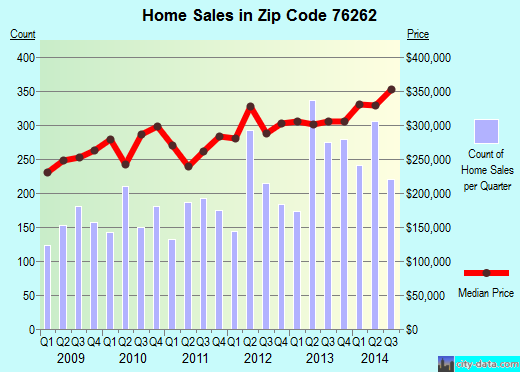 Zip code 76262 (Westlake, Texas) real estate house value trends