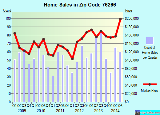Zip code 76266 (Sanger, Texas) real estate house value trends