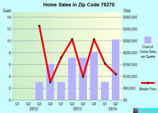 Zip code 76270 (Sunset, Texas) real estate house value trends