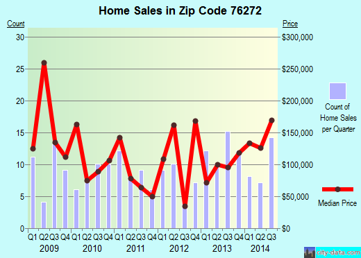 Zip code 76272 (Valley View, Texas) real estate house value trends