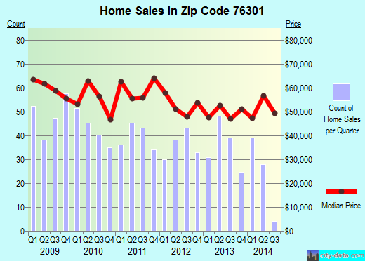 Zip code 76301 (Wichita Falls, Texas) real estate house value trends