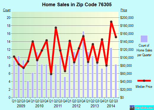 Zip code 76305 (Wichita Falls, Texas) real estate house value trends