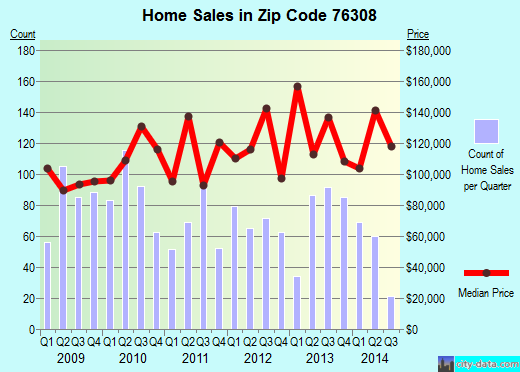 Zip code 76308 (Wichita Falls, Texas) real estate house value trends