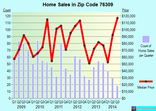 Zip code 76309 (Wichita Falls, Texas) real estate house value trends