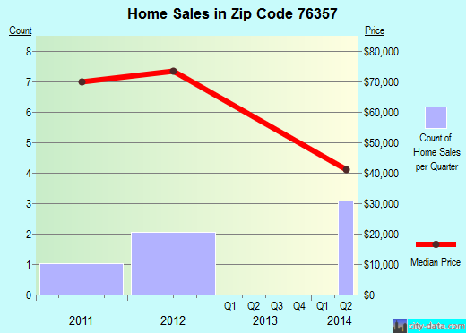 Zip code 76357 (Byers, Texas) real estate house value trends