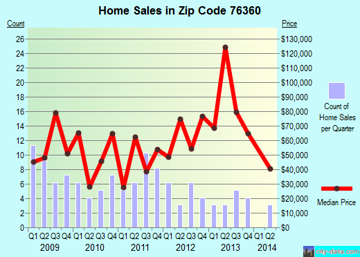 Zip code 76360 (Electra, Texas) real estate house value trends