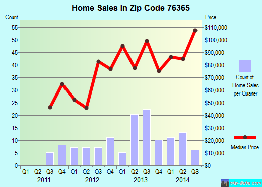 Zip code 76365 (HENRIETTA, Texas) real estate house value trends
