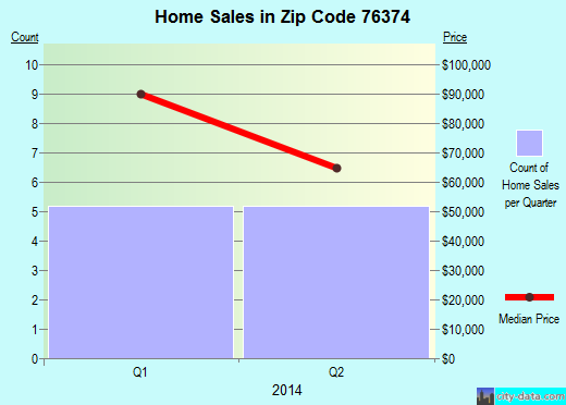 Zip code 76374 (Olney, Texas) real estate house value trends