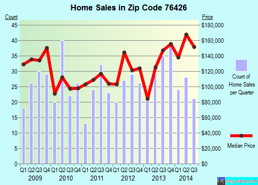 Zip code 76426 (Bridgeport, Texas) real estate house value trends