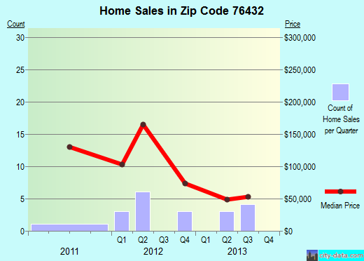 Zip code 76432 (Blanket, Texas) real estate house value trends