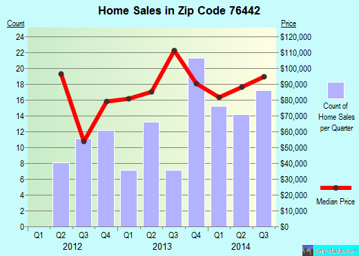Zip code 76442 (Comanche, Texas) real estate house value trends