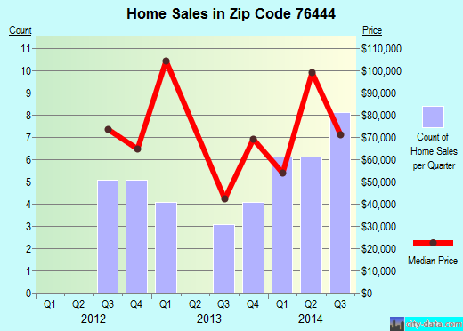 Zip code 76444 (De Leon, Texas) real estate house value trends