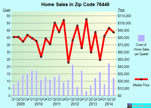 Zip code 76446 (Dublin, Texas) real estate house value trends