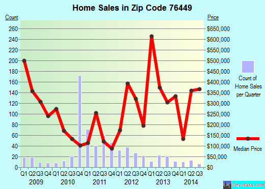 Zip code 76449 (Graford, Texas) real estate house value trends