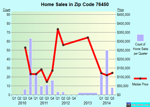 Zip code 76450 (Graham, Texas) real estate house value trends