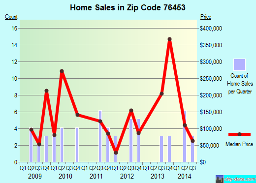 Zip code 76453 (Gordon, Texas) real estate house value trends
