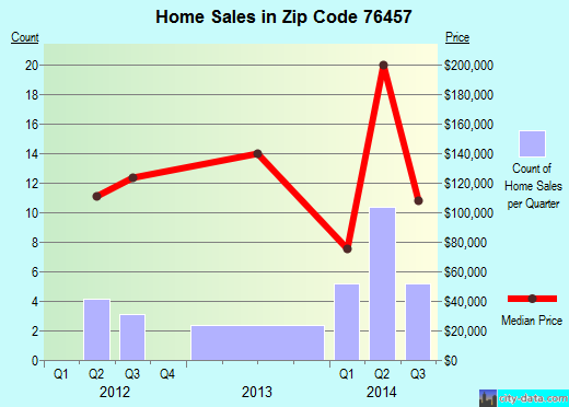 Zip code 76457 (Hico, Texas) real estate house value trends