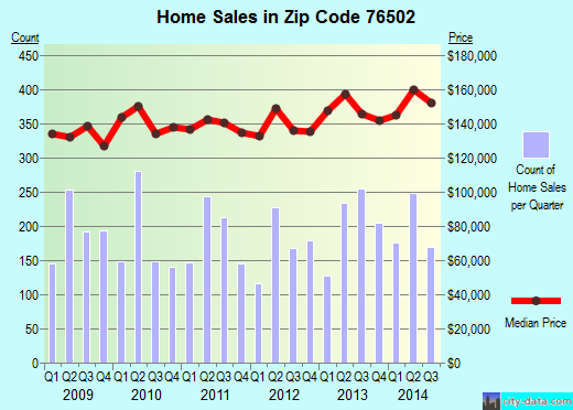Zip code 76502 (Temple, Texas) real estate house value trends