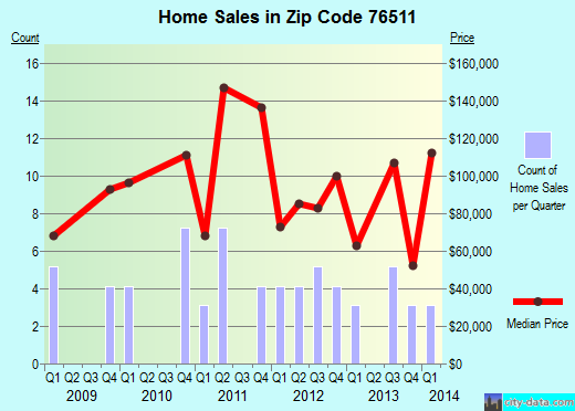 Zip code 76511 (BARTLETT, Texas) real estate house value trends
