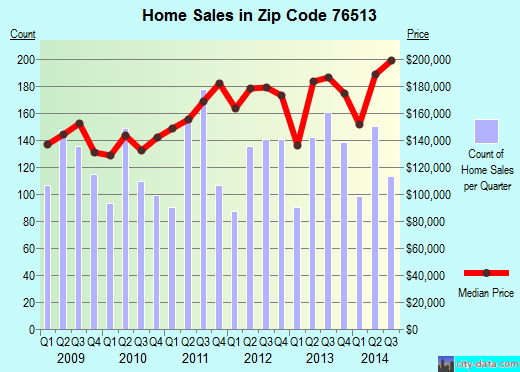 Zip code 76513 (Belton, Texas) real estate house value trends