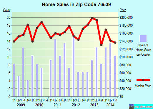 Zip code 76539 (Kempner, Texas) real estate house value trends