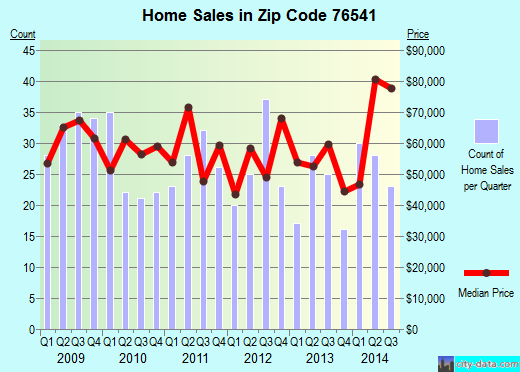 Zip code 76541 (Killeen, Texas) real estate house value trends