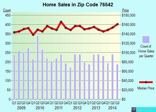 Zip code 76542 (Killeen, Texas) real estate house value trends
