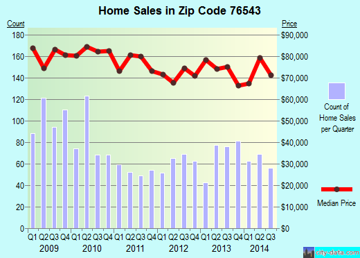 Zip code 76543 (Killeen, Texas) real estate house value trends