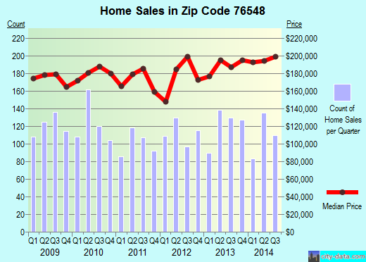 Zip code 76548 (Harker Heights, Texas) real estate house value trends