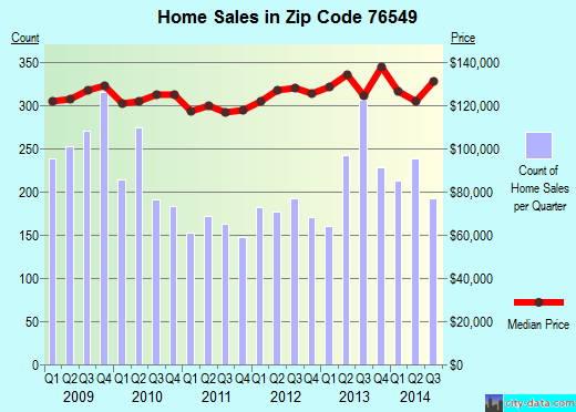 Zip code 76549 (Killeen, Texas) real estate house value trends