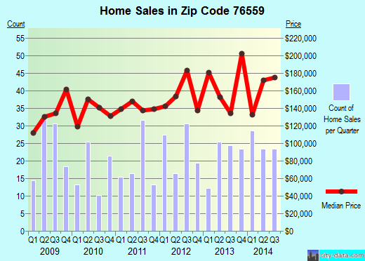 Zip code 76559 (Nolanville, Texas) real estate house value trends