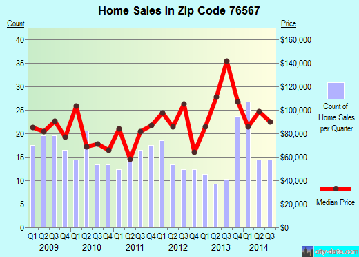 Zip code 76567 (Rockdale, Texas) real estate house value trends