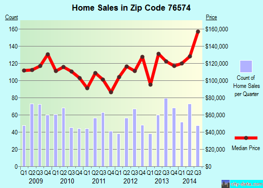Zip code 76574 (Taylor, Texas) real estate house value trends