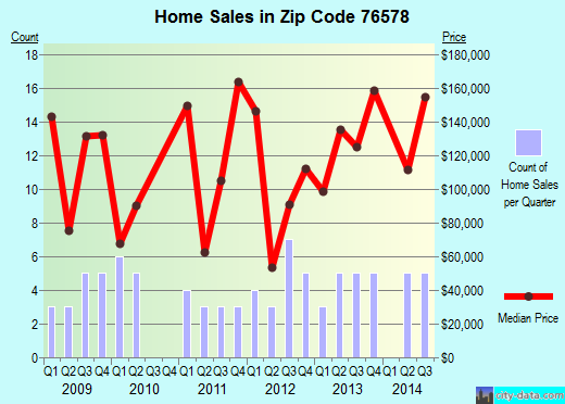 Zip code 76578 (Thrall, Texas) real estate house value trends