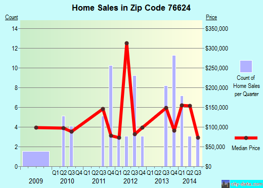 Zip code 76624 (Hallsburg, Texas) real estate house value trends