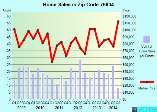 Zip code 76634 (Clifton, Texas) real estate house value trends