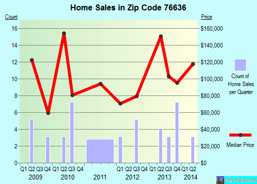Zip code 76636 (Covington, Texas) real estate house value trends