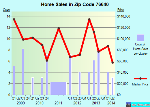 Zip code 76640 (Leroy, Texas) real estate house value trends