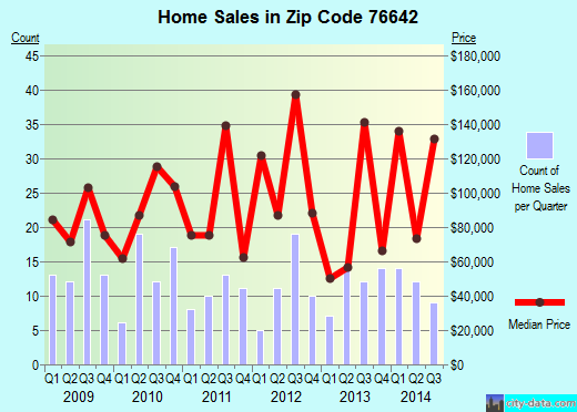 Zip code 76642 (Groesbeck, Texas) real estate house value trends