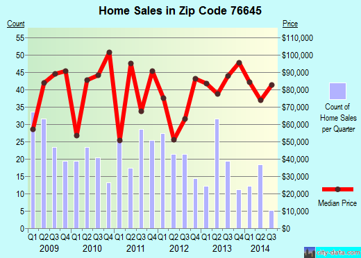 Zip code 76645 (HILLSBORO, Texas) real estate house value trends