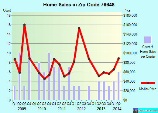 Zip code 76648 (Hubbard, Texas) real estate house value trends