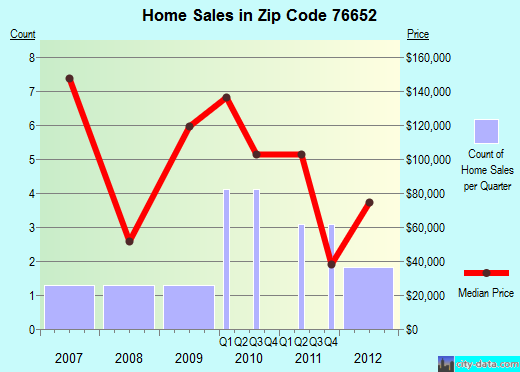 Zip code 76652 (, Texas) real estate house value trends