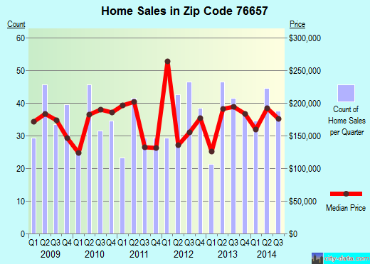 Zip code 76657 (McGregor, Texas) real estate house value trends
