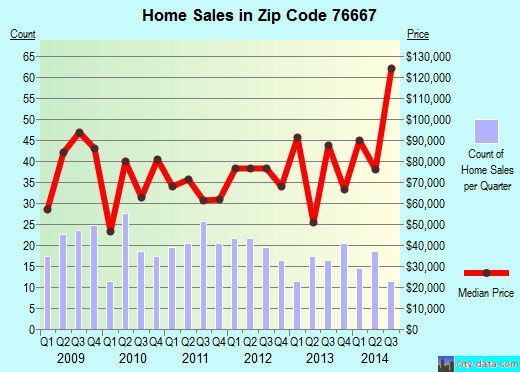 Zip code 76667 (MEXIA, Texas) real estate house value trends