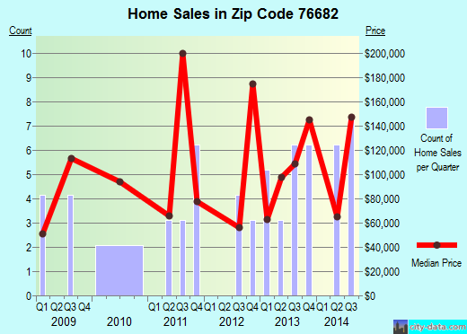 Zip code 76682 (Riesel, Texas) real estate house value trends