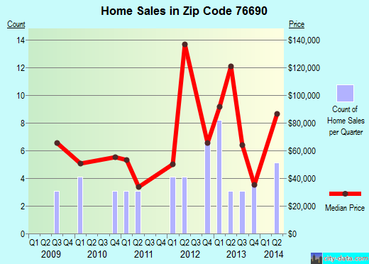Zip code 76690 (Walnut Springs, Texas) real estate house value trends