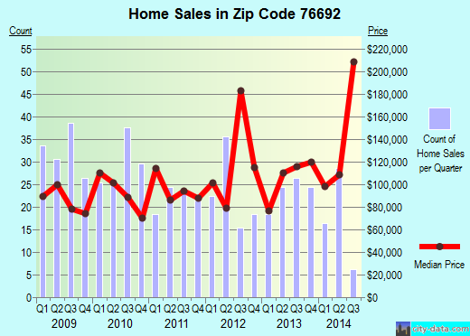 Zip code 76692 (Whitney, Texas) real estate house value trends