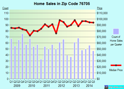 Zip code 76705 (WACO, Texas) real estate house value trends
